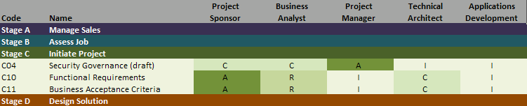 RACI Matrix Template – ALM activities and processes mapped to business roles.