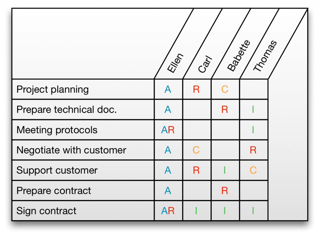 Raci matrices come with benefits allegra project for Accountable plan template
