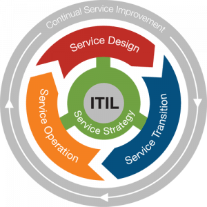 Life-Cycle-Phases-ITIL