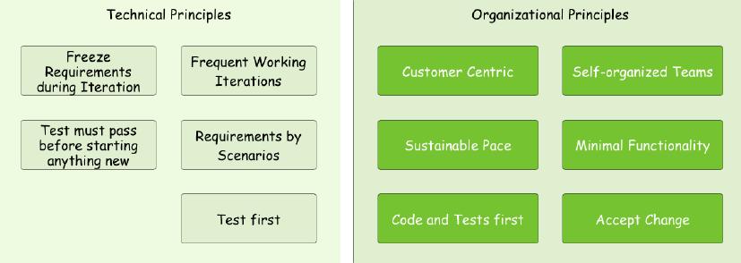 Agiles Projektmanagement: Die Prinzipien