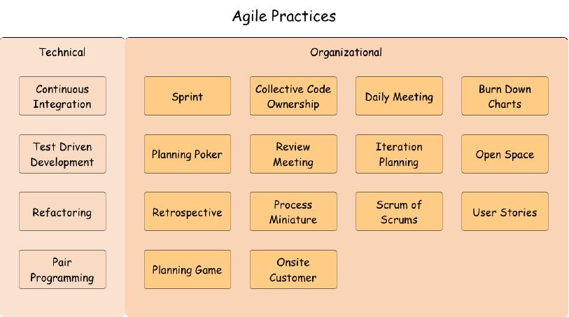 Agiles Projektmanagement: Die Praktiken