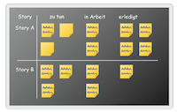 Scrum artefacts: Task Board