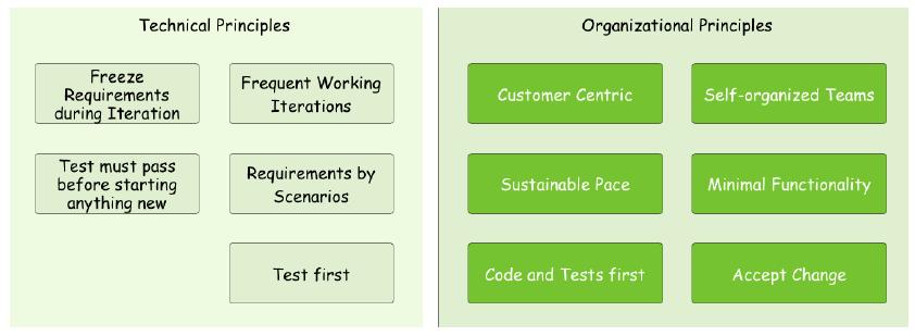 Wichtigste agile Prinzipien
