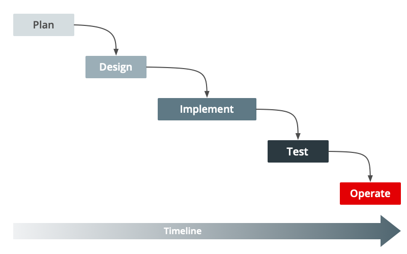 project management methods: waterfall