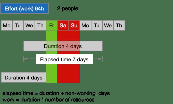 effort vs duration