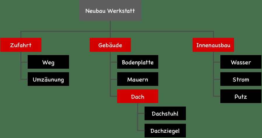 objektorientierte gliederung im projektstrukturplan