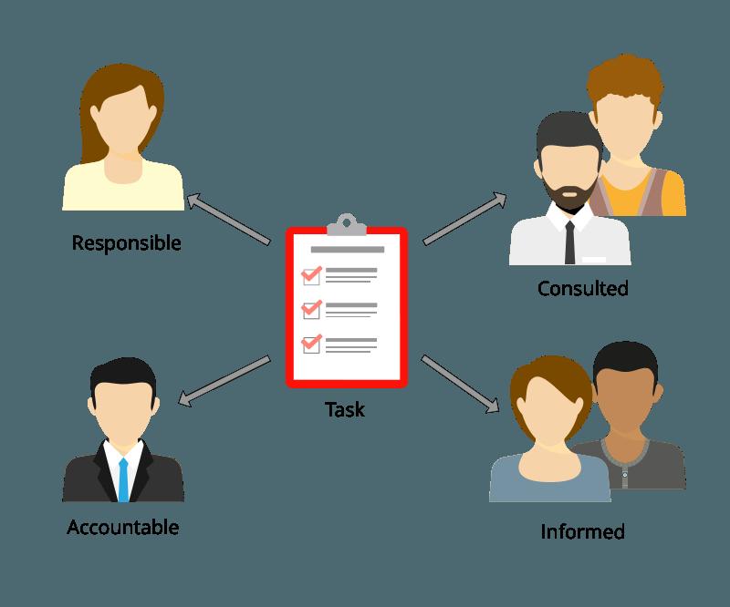 Responsibility Assignment Matrix Techniques for Agile World