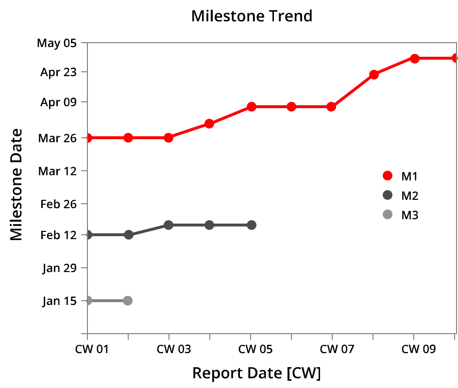 milestone trend analysis